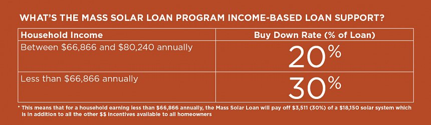 How to apply for a Mass Solar Loan